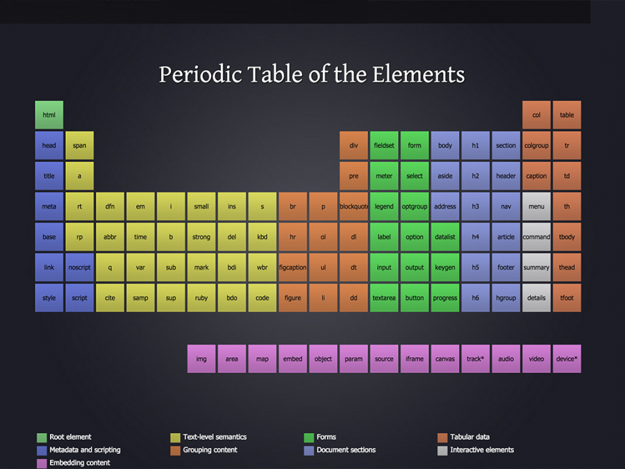 Tableau périodique HTML