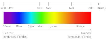Palette Couleur En Webdesign Tutowebdesign
